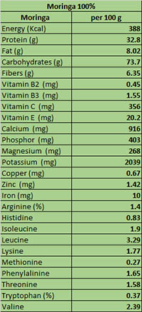 Nutrients-facts-OrganicMoringa