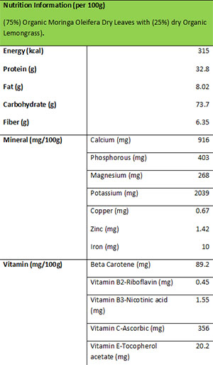 Nutrients-fact-Moringa-LemonGrass