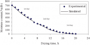 Moisture content during drying of green chilli
