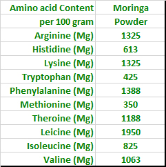 Amino-Acid-Content-Moringa-Powder